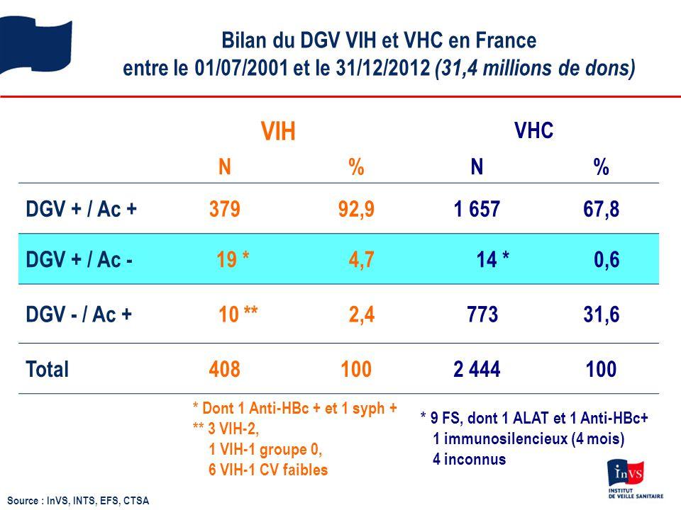 Bilan du DGV VIH et VHC en France entre le 01/07/2001 et le 31/12/2012 (31,4 millions de dons) Source : InVS, INTS, EFS, CTSA VIH VHC N%N% DGV + / Ac