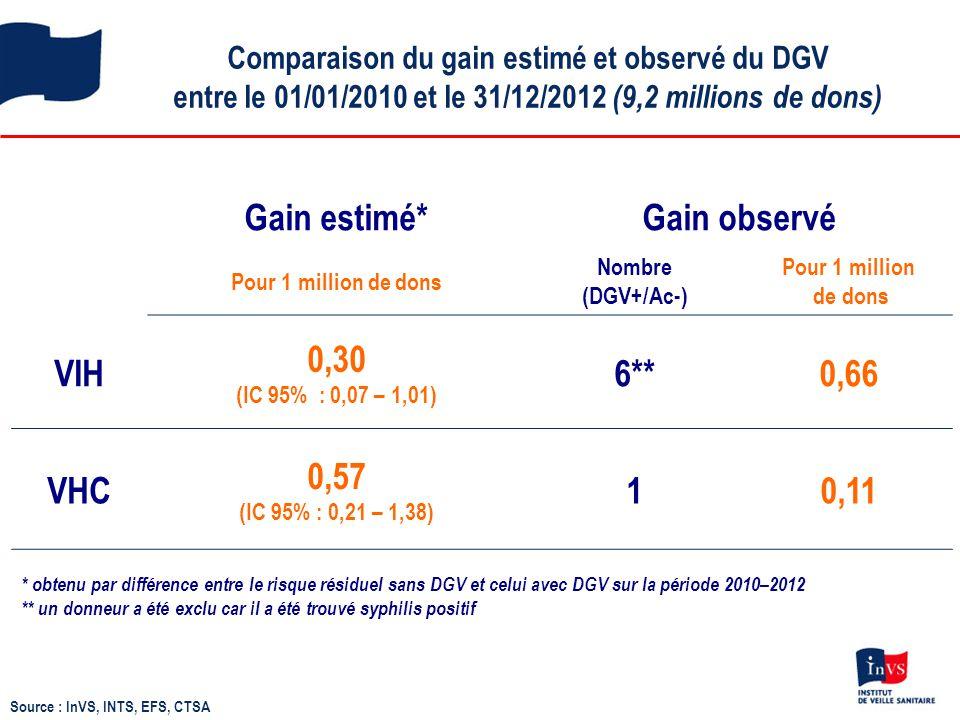 Comparaison du gain estimé et observé du DGV entre le 01/01/2010 et le 31/12/2012 (9,2 millions de dons) Source : InVS, INTS, EFS, CTSA Gain estimé*Ga