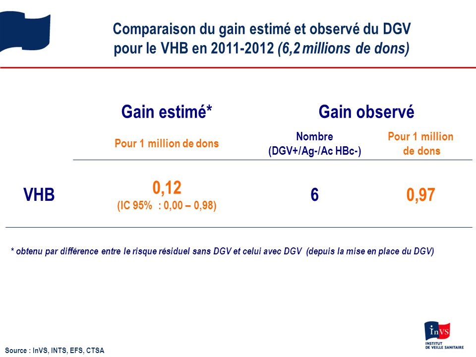 Comparaison du gain estimé et observé du DGV pour le VHB en 2011-2012 (6,2 millions de dons) Source : InVS, INTS, EFS, CTSA Gain estimé*Gain observé P
