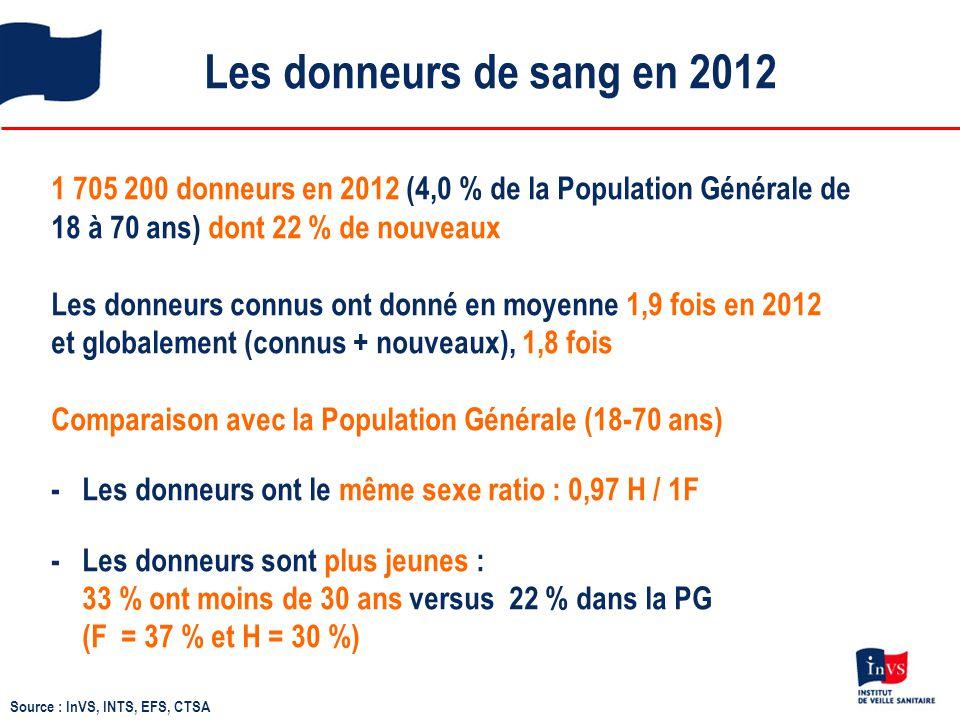 Les donneurs de sang en 2012 1 705 200 donneurs en 2012 (4,0 % de la Population Générale de 18 à 70 ans) dont 22 % de nouveaux Les donneurs connus ont