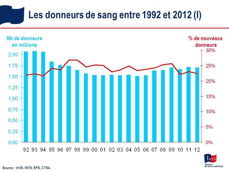 Les donneurs de sang entre 1992 et 2012 (I) Nb de donneurs en millions % de nouveaux donneurs Source : InVS, INTS, EFS, CTSA