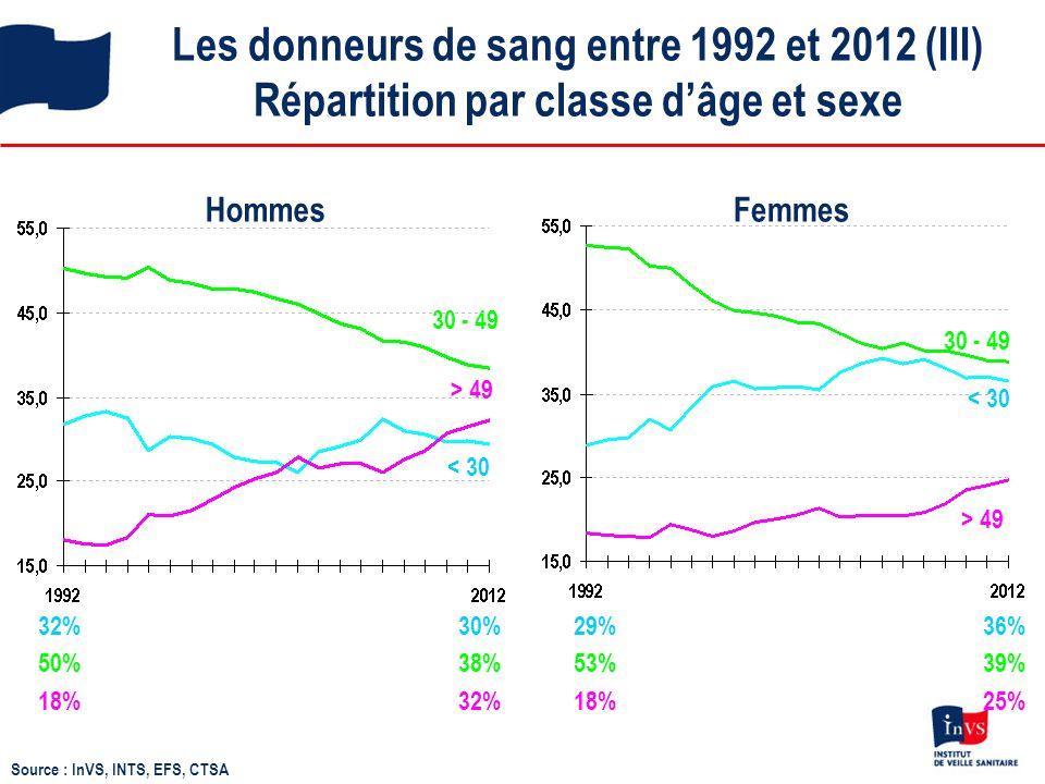 Les donneurs de sang entre 1992 et 2012 (III) Répartition par classe d'âge et sexe 29% 36% 53% 39% 18% 25% 30 - 49 < 30 > 49 HommesFemmes 32% 30% 50%