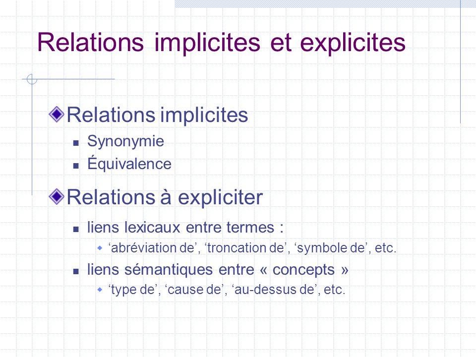 Relations implicites et explicites Relations implicites Synonymie Équivalence Relations à expliciter liens lexicaux entre termes :  'abréviation de',