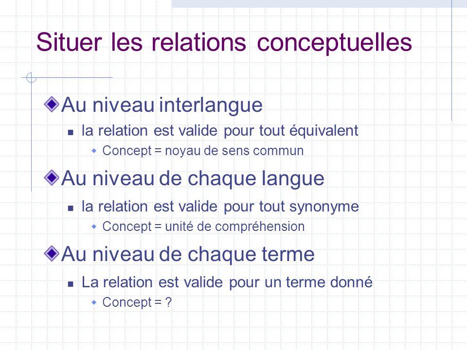 Situer les relations conceptuelles Au niveau interlangue la relation est valide pour tout équivalent  Concept = noyau de sens commun Au niveau de cha
