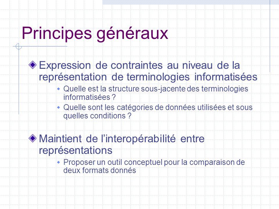 Définitions TMF: Terminological Mark-up Framework  Définition de structures sous-jacentes et de mécanismes nécessaires à la représentation informatisée de données terminologiques  Indépendance vis-à-vis des formats spécifiques GMT: Generic Mapping Tool  Un format XML abstrait équivalent au modèle sous- jacent de TMF TML: Terminological Mark-up Language  Une représentation spécifique générée dans le cadre de TMF