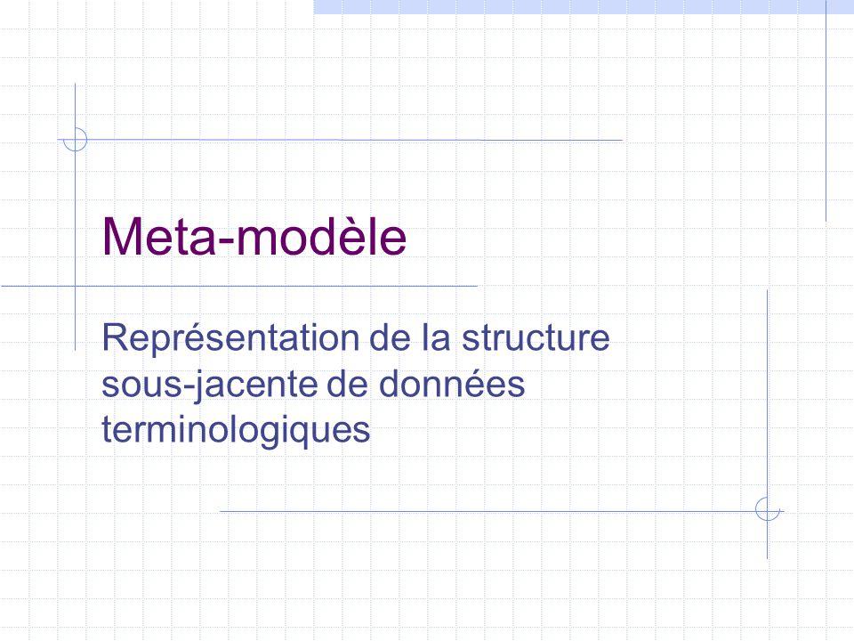 Modèle conceptuel : structure typique 1 concept Décrit et défini dans n langues  Désigné par n termes