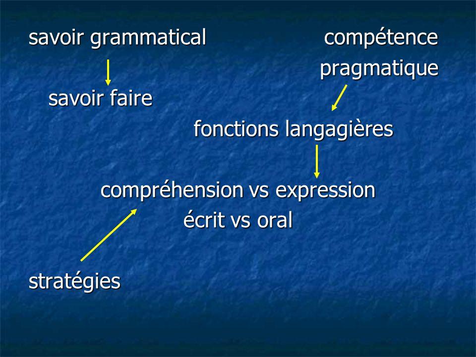 savoir grammatical compétence pragmatique pragmatique savoir faire savoir faire fonctions langagières fonctions langagières compréhension vs expressio