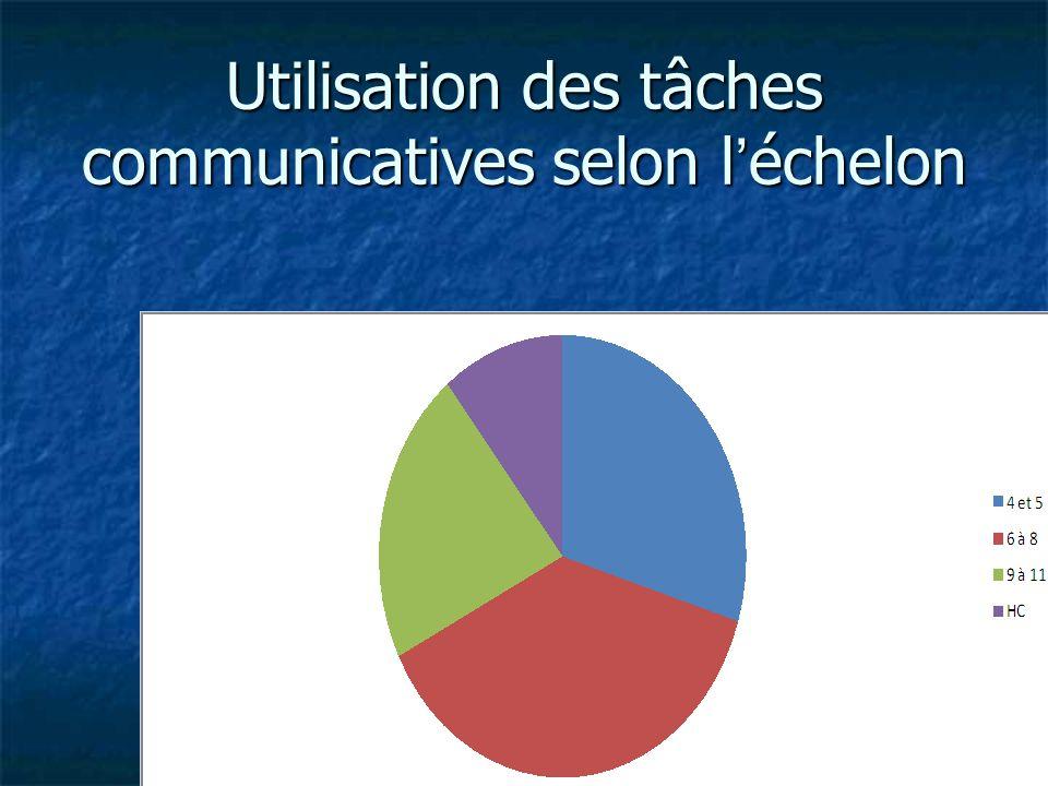 Utilisation des tâches communicatives selon l'échelon
