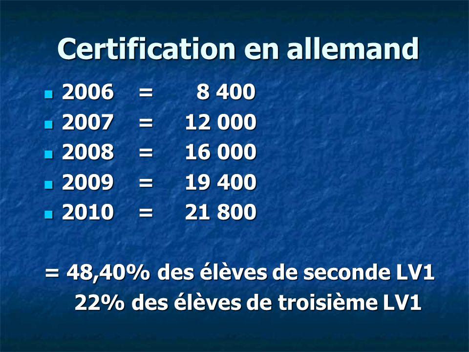 Certification en allemand 2006= 8 400 2006= 8 400 2007=12 000 2007=12 000 2008=16 000 2008=16 000 2009=19 400 2009=19 400 2010=21 800 2010=21 800 = 48