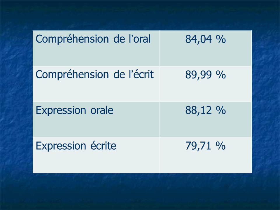 Compréhension de l'oral84,04 % Compréhension de l'écrit89,99 % Expression orale88,12 % Expression écrite79,71 %