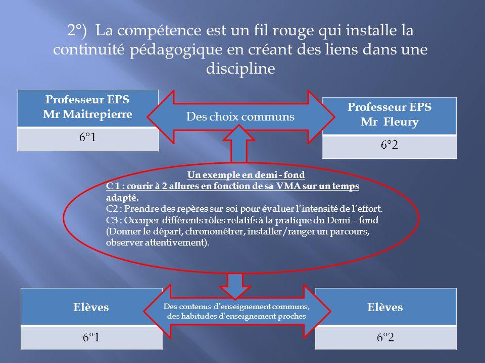 2°) La compétence est un fil rouge qui installe la continuité pédagogique en créant des liens dans une discipline Professeur EPS Mr Maitrepierre 6°1 P
