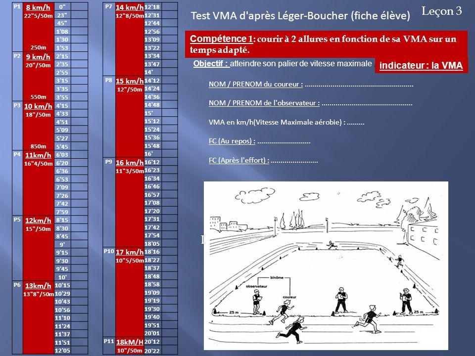 Début de travail sur l'indicateur pts vitesse P1 8 km/h 22