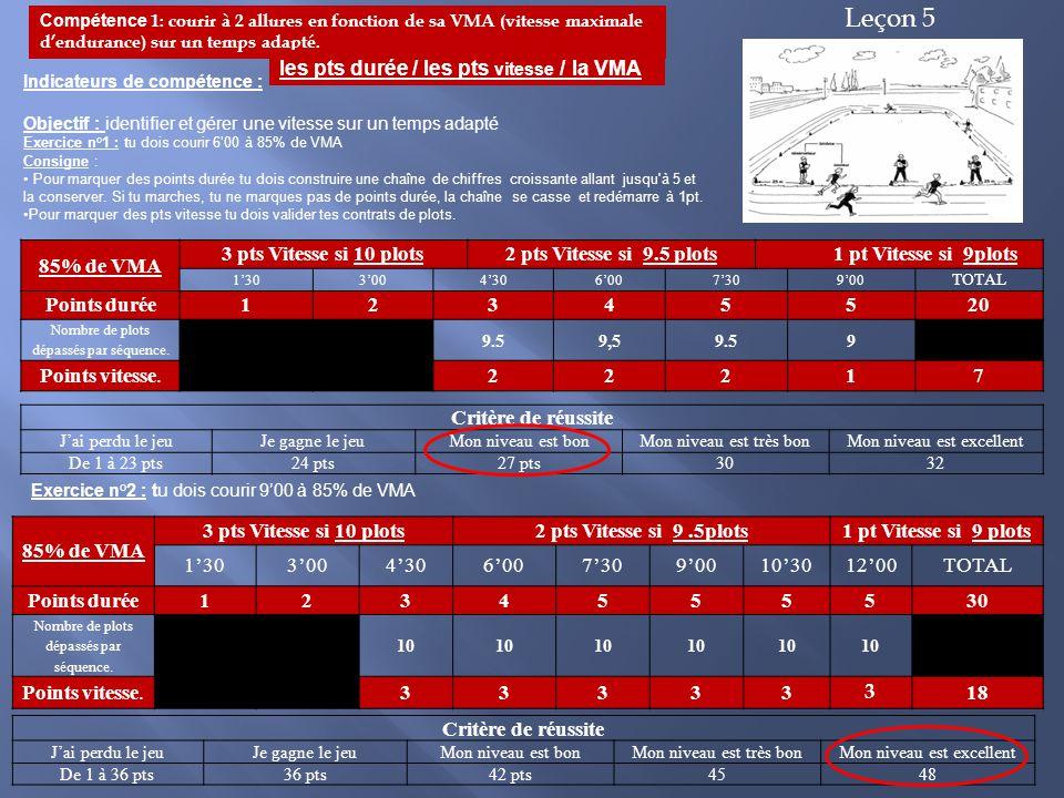 85% de VMA 3 pts Vitesse si 10 plots2 pts Vitesse si 9.5 plots1 pt Vitesse si 9plots 1'303'004'306'007'309'00 TOTAL Points durée12345520 Nombre de plo