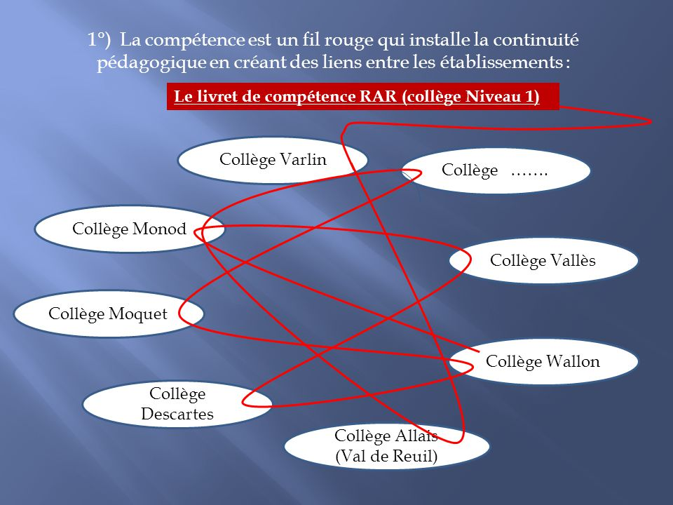 1°) La compétence est un fil rouge qui installe la continuité pédagogique en créant des liens entre les établissements : Collège Monod Collège Vallès