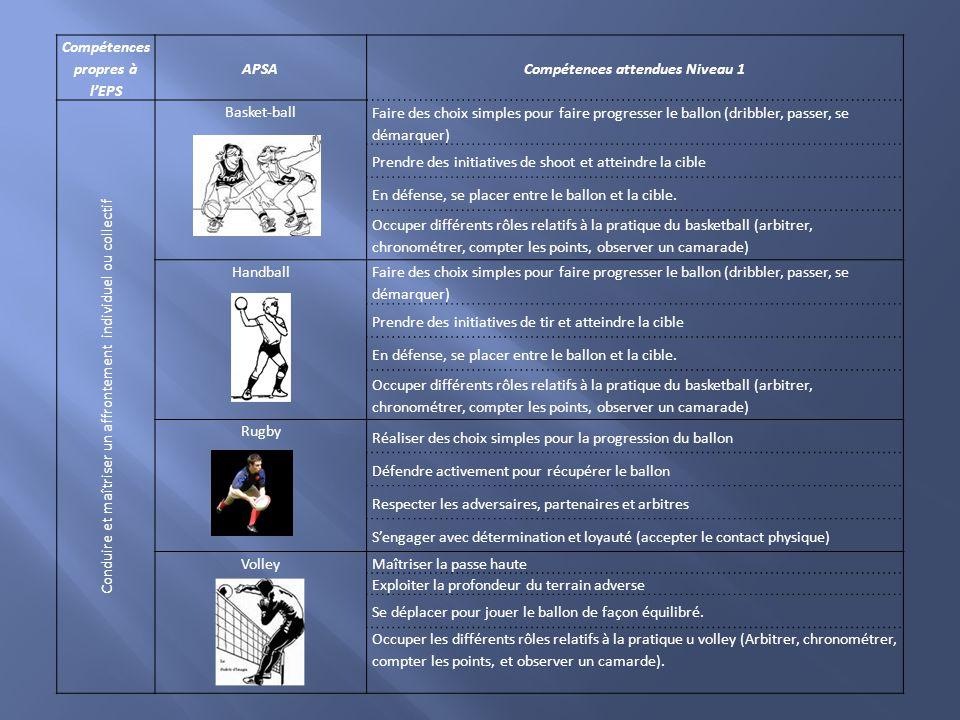 Compétences propres à l'EPS APSACompétences attendues Niveau 1 Conduire et maîtriser un affrontement individuel ou collectif Basket-ball Faire des cho