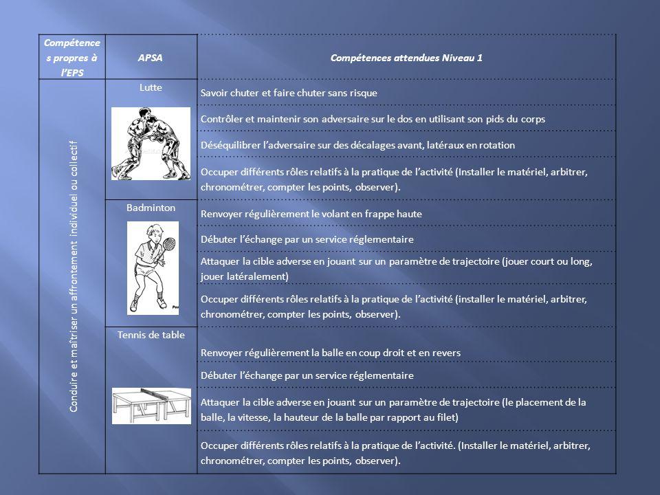 Compétence s propres à l'EPS APSACompétences attendues Niveau 1 Conduire et maîtriser un affrontement individuel ou collectif Lutte Savoir chuter et f