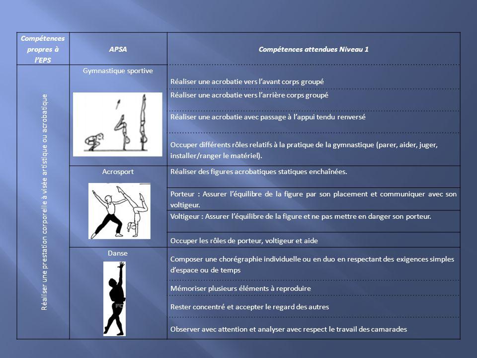Compétences propres à l'EPS APSACompétences attendues Niveau 1 Réaliser une prestation corporelle à visée artistique ou acrobatique Gymnastique sporti