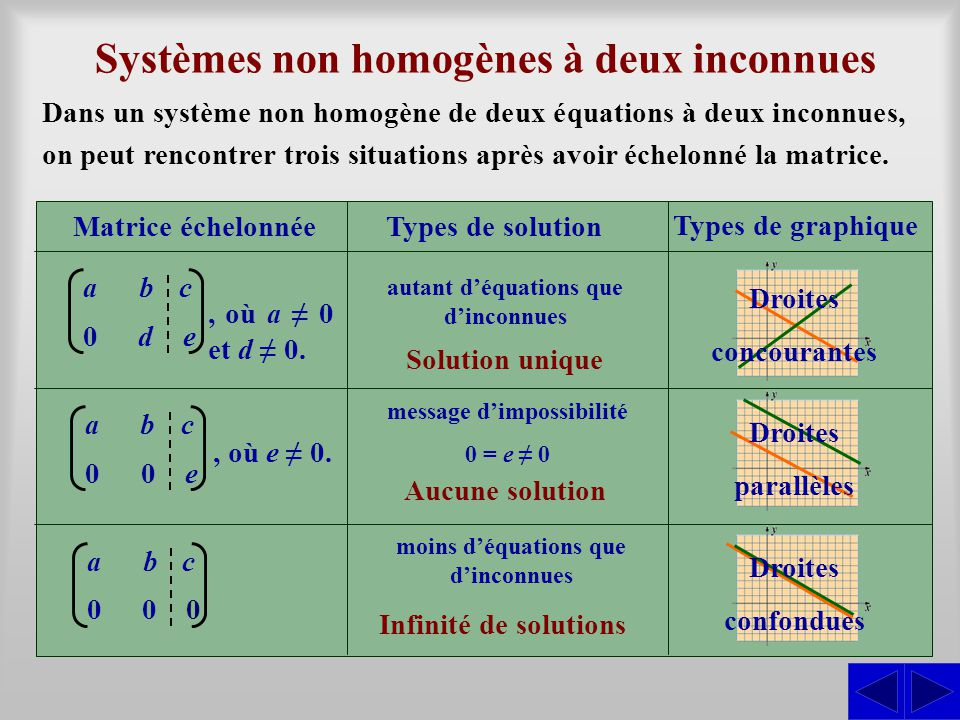 Systèmes non homogènes à deux inconnues Dans un système non homogène de deux équations à deux inconnues, on peut rencontrer trois situations après avoir échelonné la matrice.