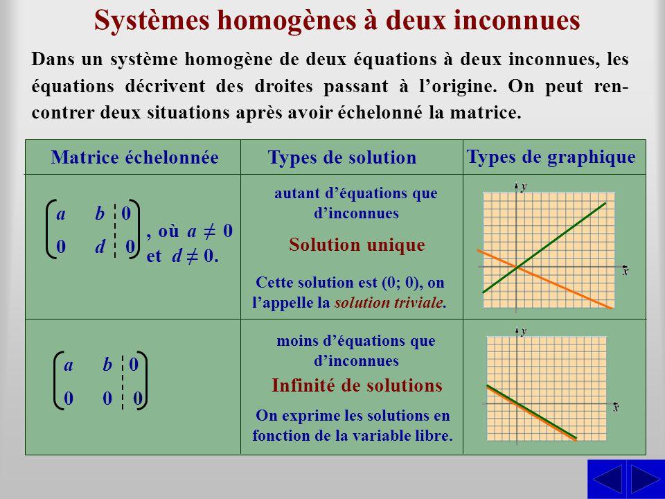 Systèmes homogènes à deux inconnues Dans un système homogène de deux équations à deux inconnues, les équations décrivent des droites passant à l'origine.