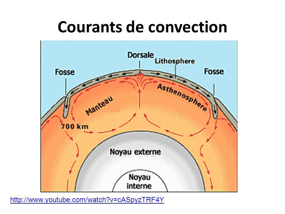 Courants de convection http://www.youtube.com/watch?v=cASpyzTRF4Y