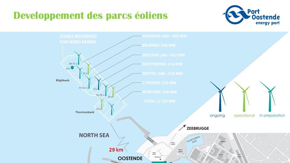 29 km Developpement des parcs éoliens