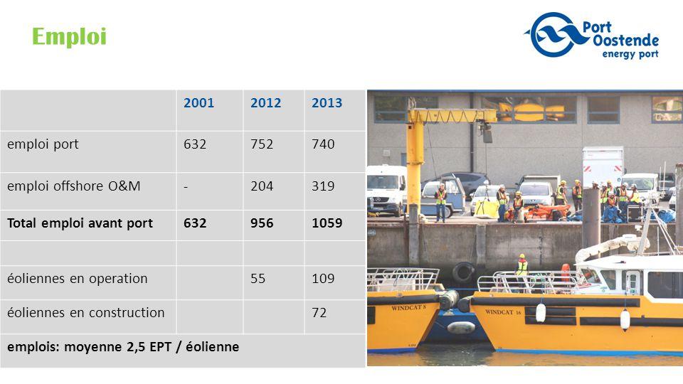 Emploi 200120122013 emploi port632752740 emploi offshore O&M-204319 Total emploi avant port6329561059 éoliennes en operation55109 éoliennes en construction72 emplois: moyenne 2,5 EPT / éolienne