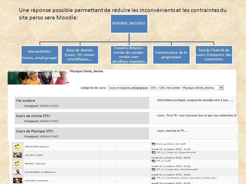 REPONSE: MOODLE Interactivités: Forum, email groupé Base de donnée (cours, TD, revues scientifiques,… Travail à distance : remise de compte- rendus avec deadlines imposées.
