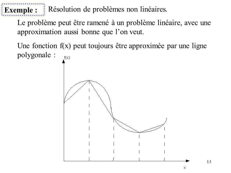 13 Exemple : Résolution de problèmes non linéaires. Le problème peut être ramené à un problème linéaire, avec une approximation aussi bonne que l'on v