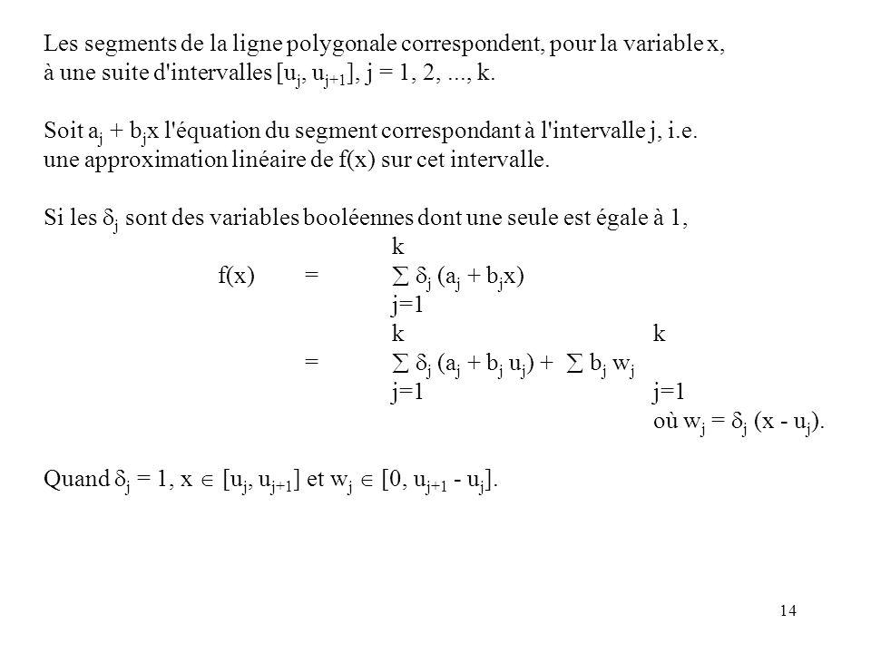 14 Les segments de la ligne polygonale correspondent, pour la variable x, à une suite d'intervalles [u j, u j+1 ], j = 1, 2,..., k. Soit a j + b j x l