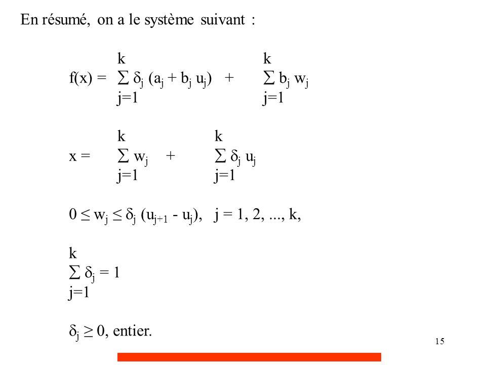 15 En résumé, on a le système suivant :k f(x) =   j (a j + b j u j ) +  b j w jj=1k x =  w j +   j u jj=1 0 ≤ w j ≤  j (u j+1 - u j ),j = 1, 2,