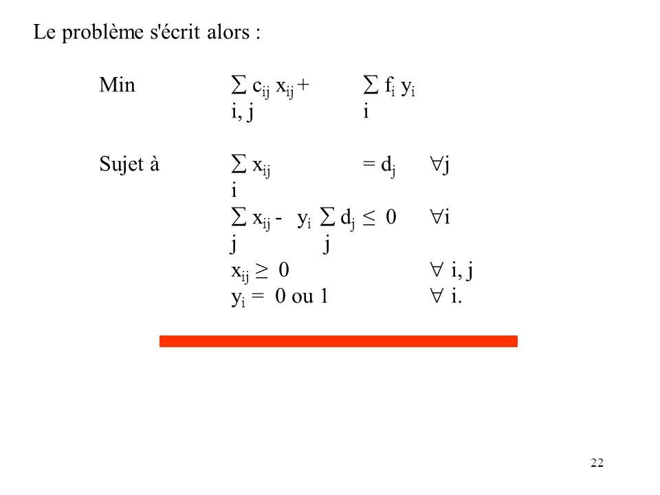 22 Le problème s'écrit alors : Min  c ij x ij +  f i y i i, ji Sujet à  x ij = d j  j i  x ij - y i  d j ≤ 0  i j x ij ≥ 0  i, j y i = 0 ou 1
