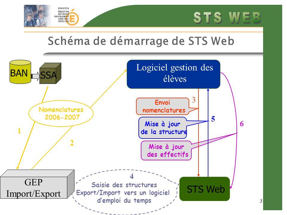 3 Schéma de démarrage de STS Web SCONET STS Web BAN SSA Logiciel gestion des élèves Mise à jour des effectifs 6 Saisie des structures Export/Import vers un logiciel d'emploi du temps 4 3 Envoi nomenclatures Mise à jour de la structure 5 GEP Import/Export 2 1 Nomenclatures 2006-2007