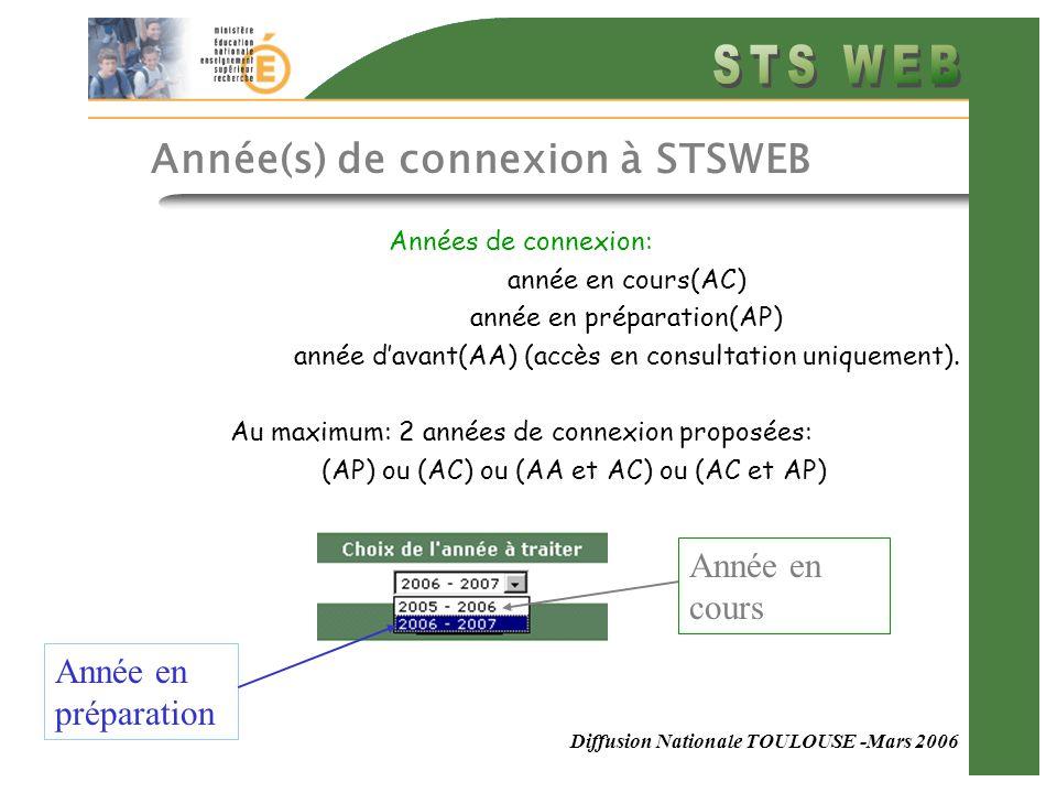Diffusion Nationale TOULOUSE -Mars 2006 Années de connexion: année en cours(AC) année en préparation(AP) année d'avant(AA) (accès en consultation uniquement).