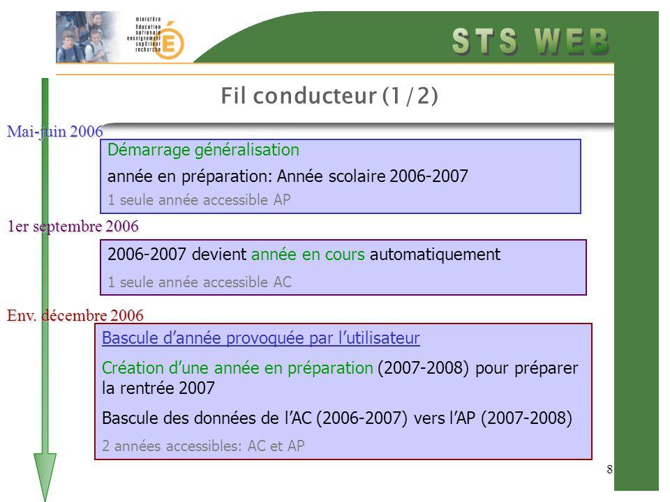 8 Fil conducteur (1/2) Démarrage généralisation année en préparation: Année scolaire 2006-2007 1 seule année accessible AP Mai-juin 2006 1er septembre 2006 2006-2007 devient année en cours automatiquement 1 seule année accessible AC Env.