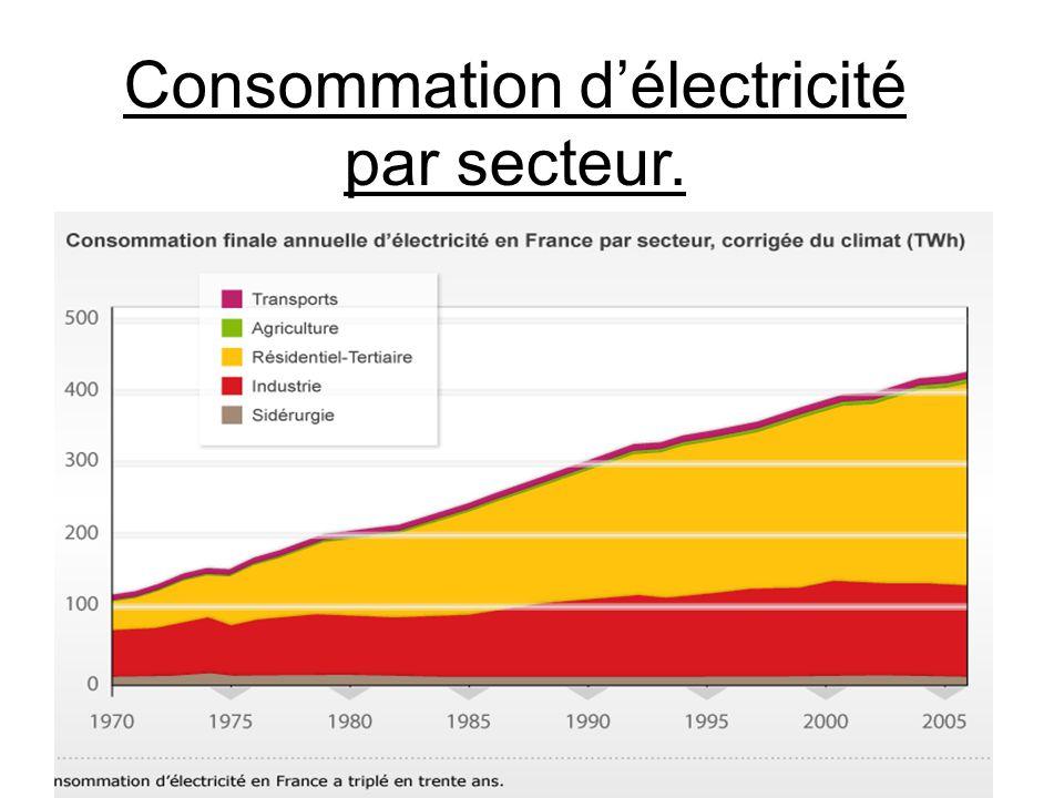 Consommation d'électricité par secteur.