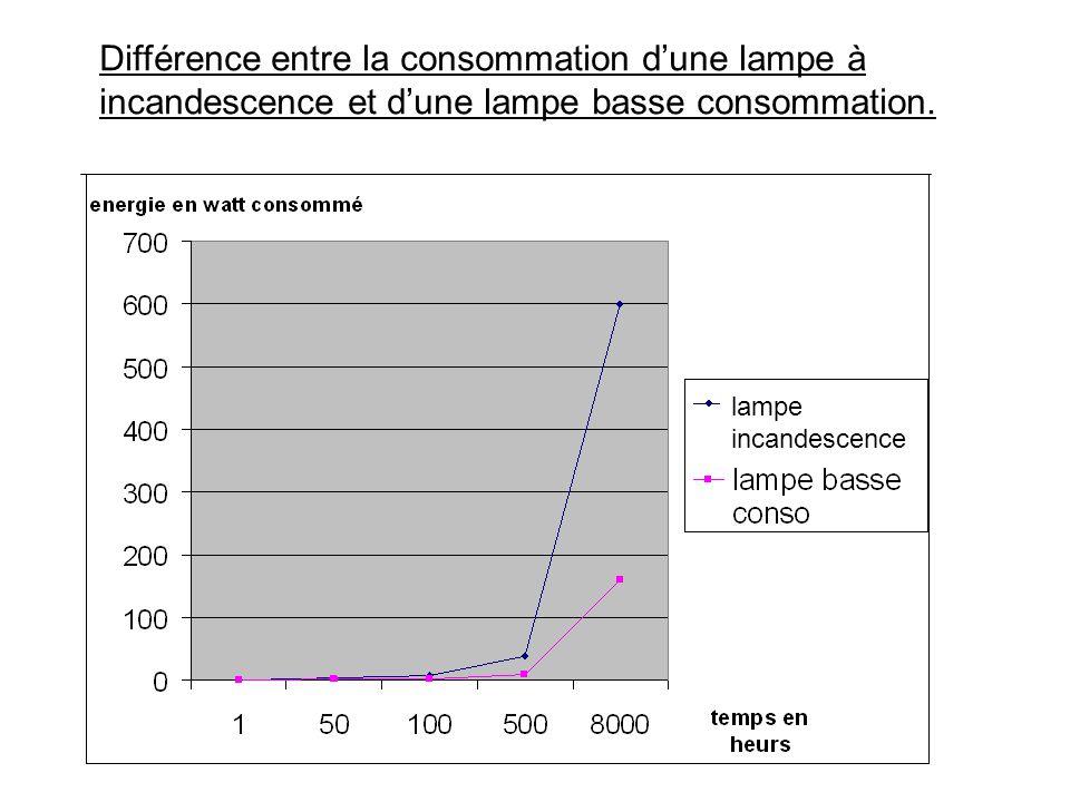 Différence entre la consommation d'une lampe à incandescence et d'une lampe basse consommation. lampe incandescence
