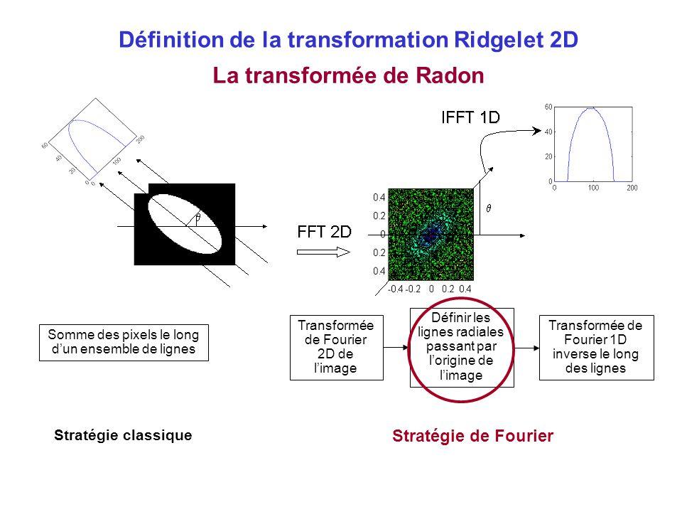 La transformée de Radon Définir les lignes radiales passant par l'origine de l'image Transformée de Fourier 2D de l'image Transformée de Fourier 1D in