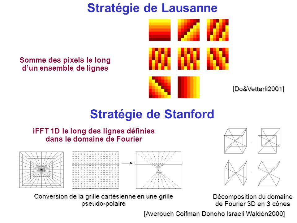 Stratégie de Lausanne[Do&Vetterli2001] Somme des pixels le long d'un ensemble de lignes Décomposition du domaine de Fourier 3D en 3 cônes Stratégie de