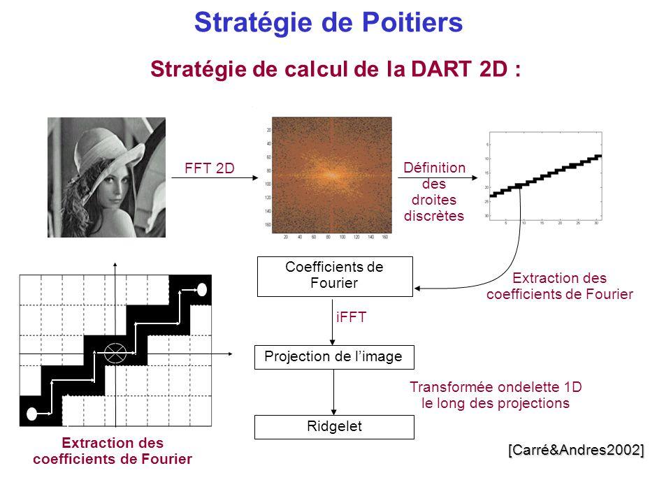 Stratégie de Poitiers Stratégie de calcul de la DART 2D : Coefficients de Fourier iFFT FFT 2D Définition des droites discrètes Projection de l'image E