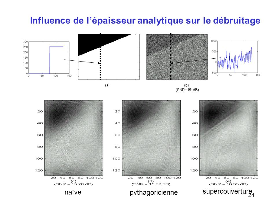 24 Influence de l'épaisseur analytique sur le débruitage (a)(b) (SNR=15 dB) naïve pythagoricienne supercouverture