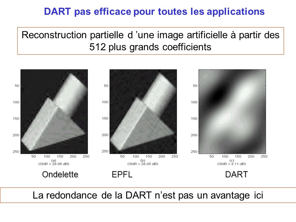 DART pas efficace pour toutes les applications Reconstruction partielle d 'une image artificielle à partir des 512 plus grands coefficients OndeletteE