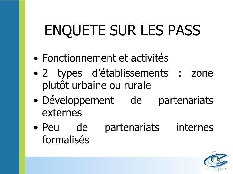 ENQUETE SUR LES PASS Fonctionnement et activités 2 types d'établissements : zone plutôt urbaine ou rurale Développement de partenariats externes Peu d