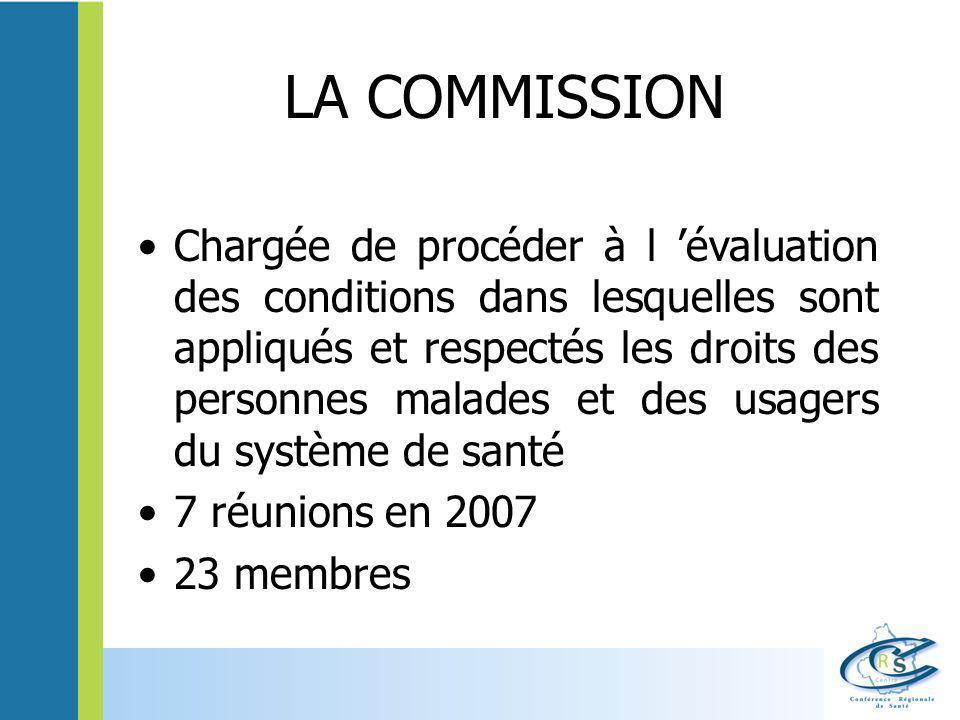 LA COMMISSION Chargée de procéder à l 'évaluation des conditions dans lesquelles sont appliqués et respectés les droits des personnes malades et des u