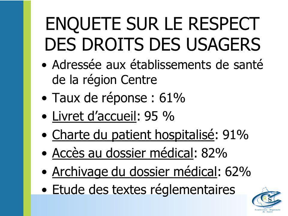 ENQUETE SUR LE RESPECT DES DROITS DES USAGERS Adressée aux établissements de santé de la région Centre Taux de réponse : 61% Livret d'accueil: 95 % Ch