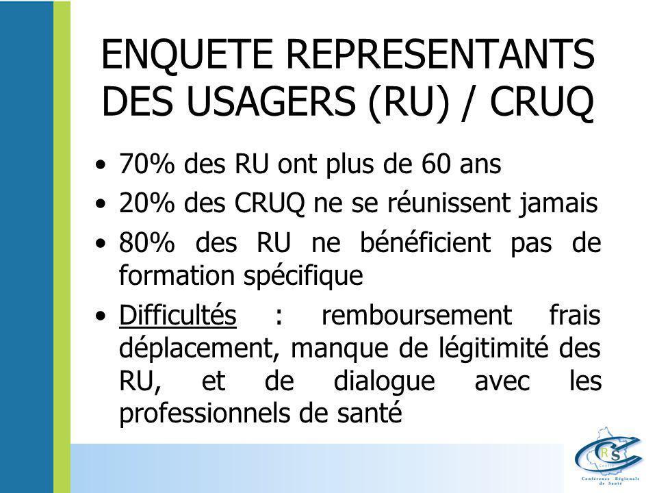ENQUETE REPRESENTANTS DES USAGERS (RU) / CRUQ 70% des RU ont plus de 60 ans 20% des CRUQ ne se réunissent jamais 80% des RU ne bénéficient pas de form