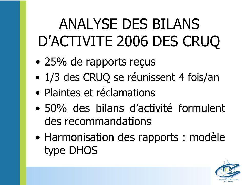 ANALYSE DES BILANS D'ACTIVITE 2006 DES CRUQ 25% de rapports reçus 1/3 des CRUQ se réunissent 4 fois/an Plaintes et réclamations 50% des bilans d'activ