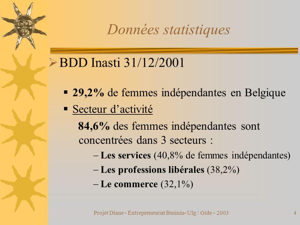 Projet Diane - Entrepreneuriat féminin- Ulg / Gide - 20034 Données statistiques  BDD Inasti 31/12/2001  29,2% de femmes indépendantes en Belgique  Secteur d'activité 84,6% des femmes indépendantes sont concentrées dans 3 secteurs :  Les services (40,8% de femmes indépendantes)  Les professions libérales (38,2%)  Le commerce (32,1%)
