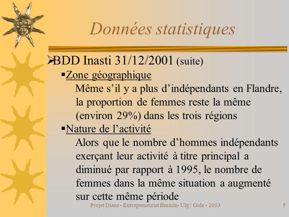 Projet Diane - Entrepreneuriat féminin- Ulg / Gide - 20035 Données statistiques  BDD Inasti 31/12/2001 (suite)  Zone géographique Même s'il y a plus d'indépendants en Flandre, la proportion de femmes reste la même (environ 29%) dans les trois régions  Nature de l'activité Alors que le nombre d'hommes indépendants exerçant leur activité à titre principal a diminué par rapport à 1995, le nombre de femmes dans la même situation a augmenté sur cette même période