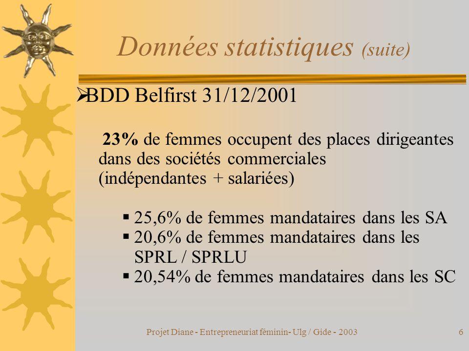 Projet Diane - Entrepreneuriat féminin- Ulg / Gide - 20036 Données statistiques (suite)  BDD Belfirst 31/12/2001 23% de femmes occupent des places dirigeantes dans des sociétés commerciales (indépendantes + salariées)  25,6% de femmes mandataires dans les SA  20,6% de femmes mandataires dans les SPRL / SPRLU  20,54% de femmes mandataires dans les SC