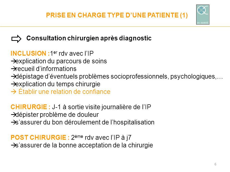 6 PRISE EN CHARGE TYPE D'UNE PATIENTE (1) Consultation chirurgien après diagnostic INCLUSION :1 er rdv avec l'IP  explication du parcours de soins 